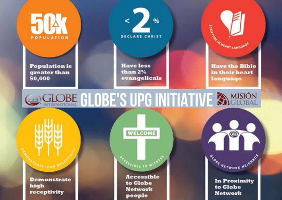 Globe's UPG Initiative